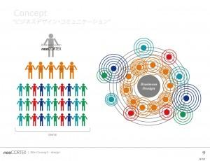 【neocortex.co.jp】8つのパワーから結ぶ、ビジネスデザインコミュニケーション